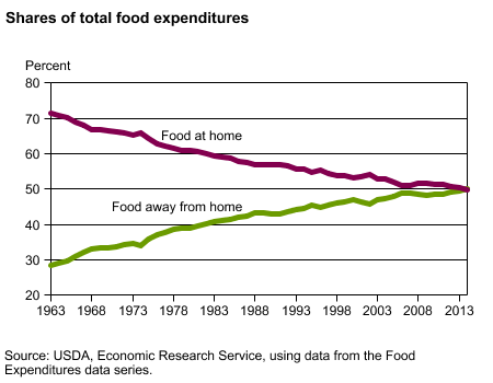 U.S. Away-from-home versus at-home food spend